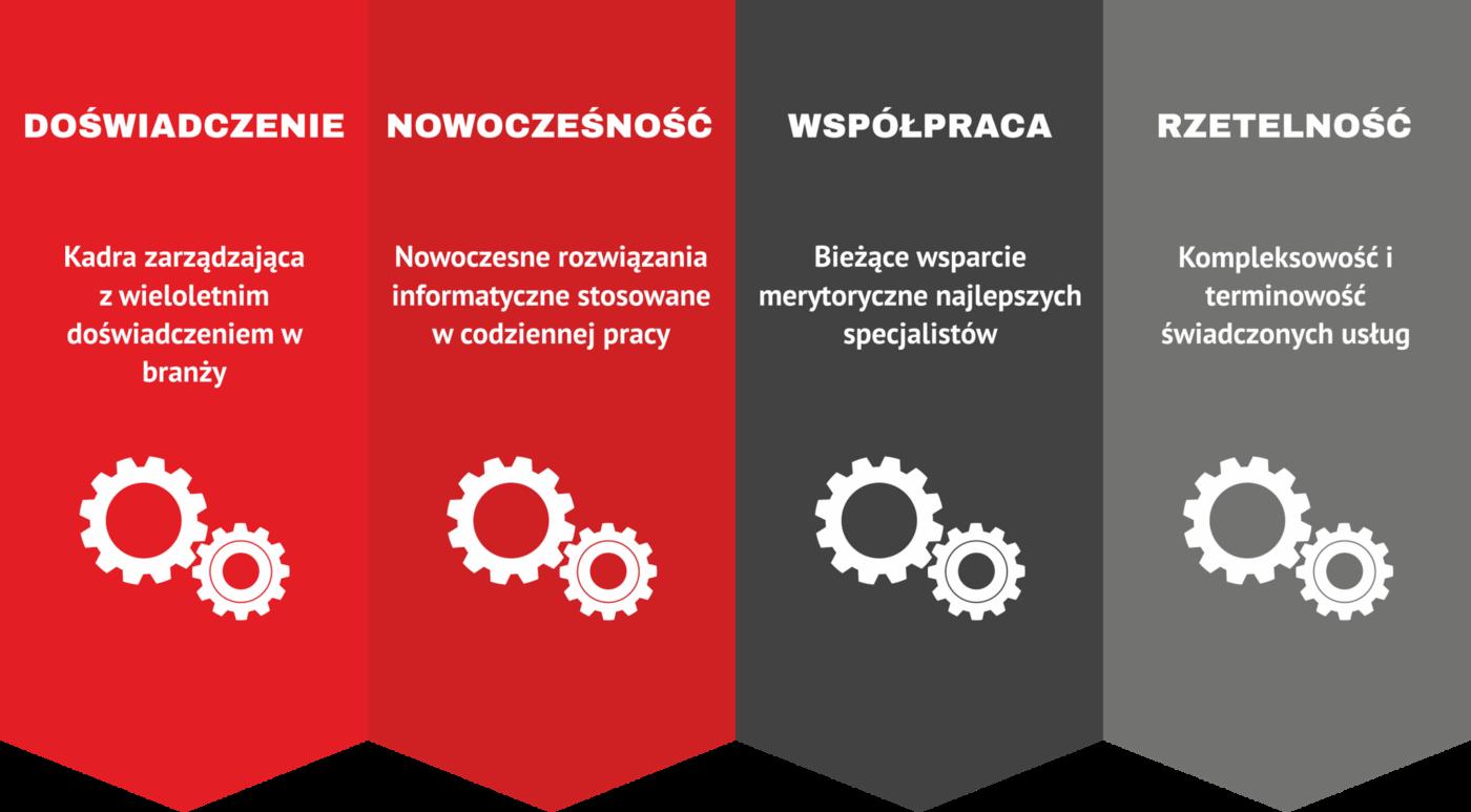 Skup aut Bydgoszcz, Toruń, Płock, Płońsk, Włocławek